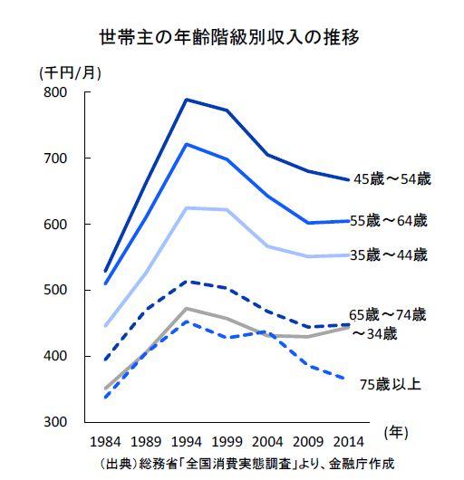 世帯主の年齢階級別収入の推移