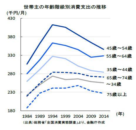 世帯主の年齢階級別消費支出の推移