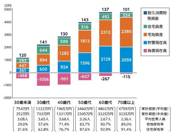 世帯主の年齢階級別1世帯当たり家計資産の内訳