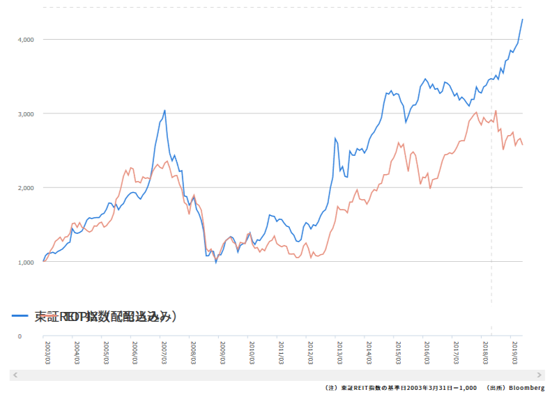 東証REIT指数とTOPIX201910