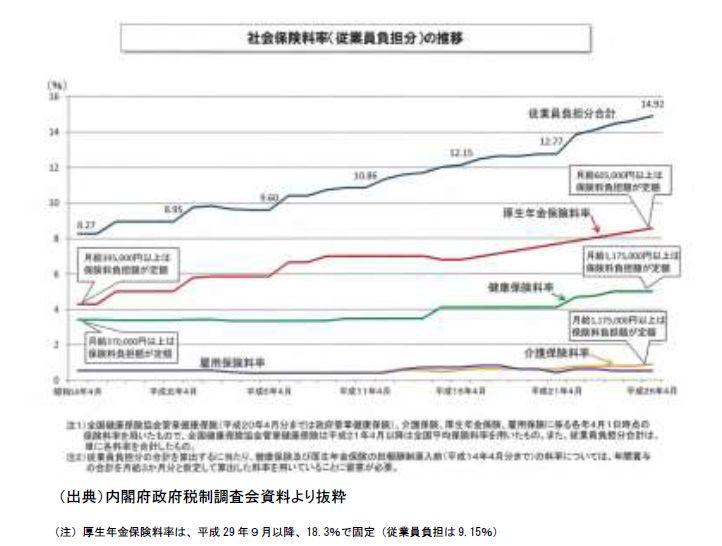 社会保険料率の推移(従業員負担分)