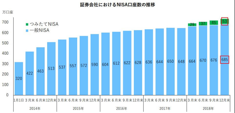 証券会社におけるNISA口座数の推移