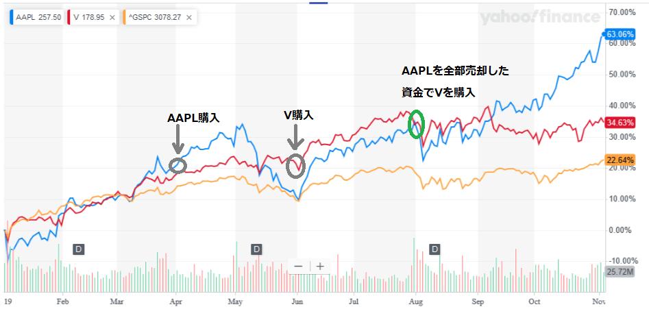 AAPL vs Visa