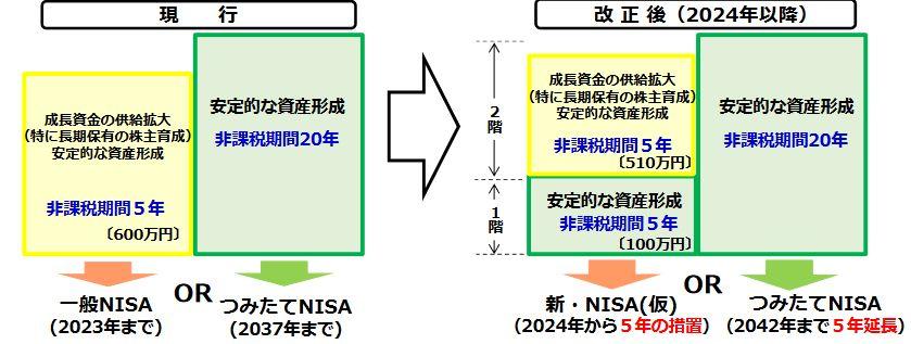 新NISA図解