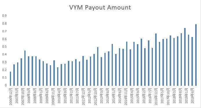 VYM分配金推移2006-2019