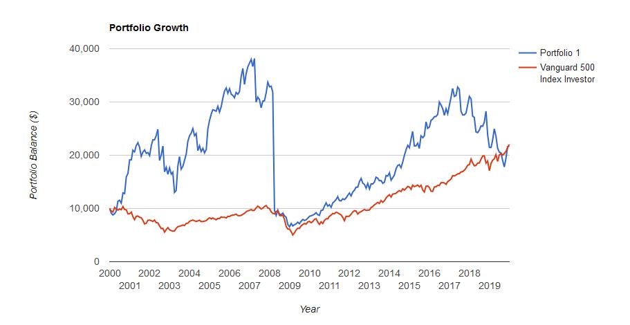 MO20年間(2000-2019)のリターン配当金再投資ナシ