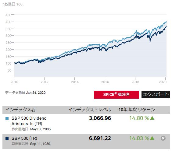 S&P500配当貴族指数パフォーマンス