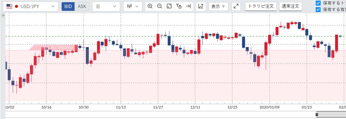 トラリピドル円チャート