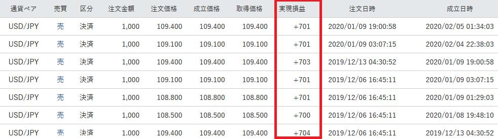 マネースクエアFX -トラリピ米ドル