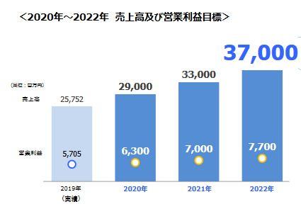 船井総研HD-2020-2022中期経営計画目標
