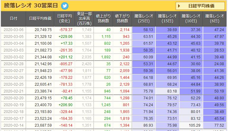 騰落レシオ03062020