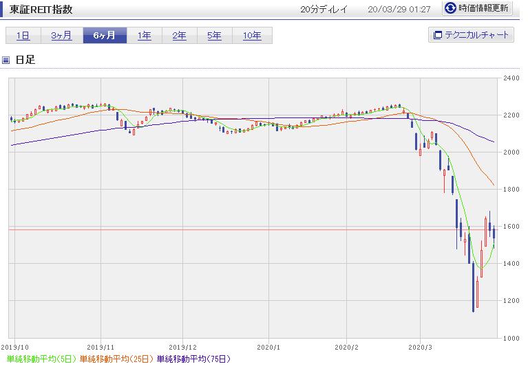 J-REIT指数コロナショック2020-3