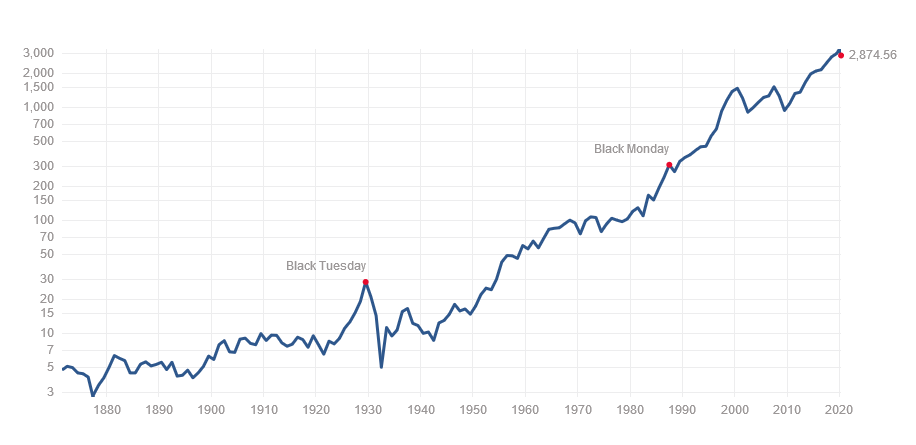 米国株超長期チャート